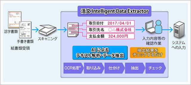 データ自動抽出基盤 「活文 Intelligent Data Extractor」