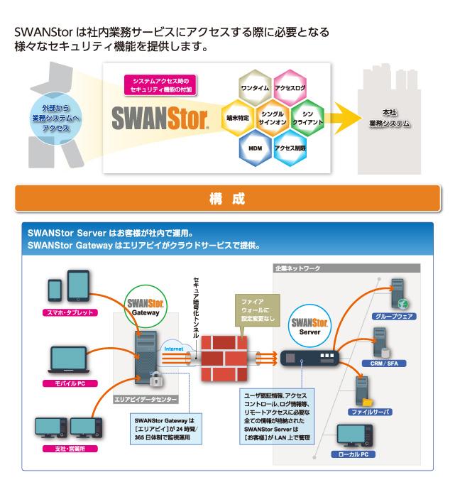 セキュアリモートアクセス 「SWANStor(スワンストア)」