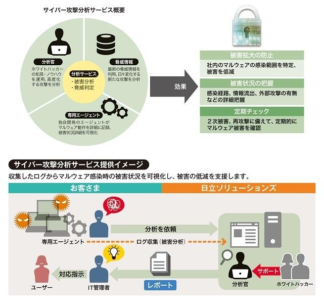 サイバー攻撃分析サービス