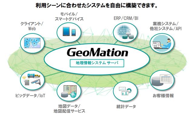 GeoMation 地理情報システム