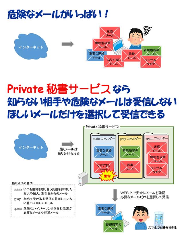クラウド型メールセキュリティサービス 「Private 秘書サービス」