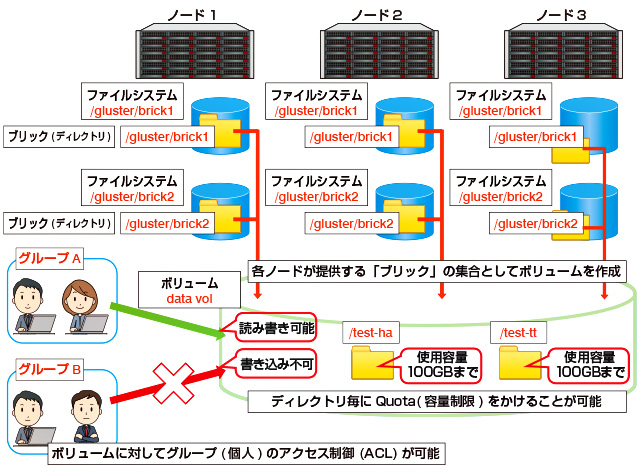 スケールアウト型NAS「Cloudy NAS/GLS」