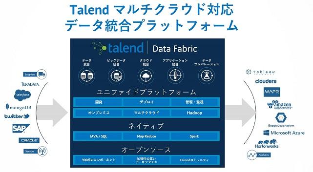 マルチクラウド対応データ統合プラットフォーム Talend Data Fabric
