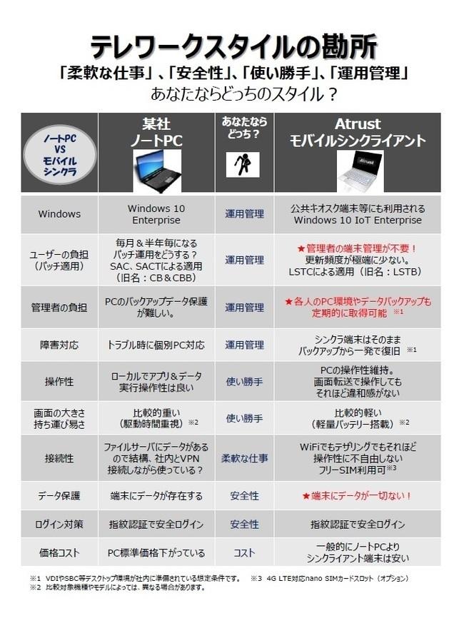 モバイルシンクライアント 「Atrust mt シリーズ」