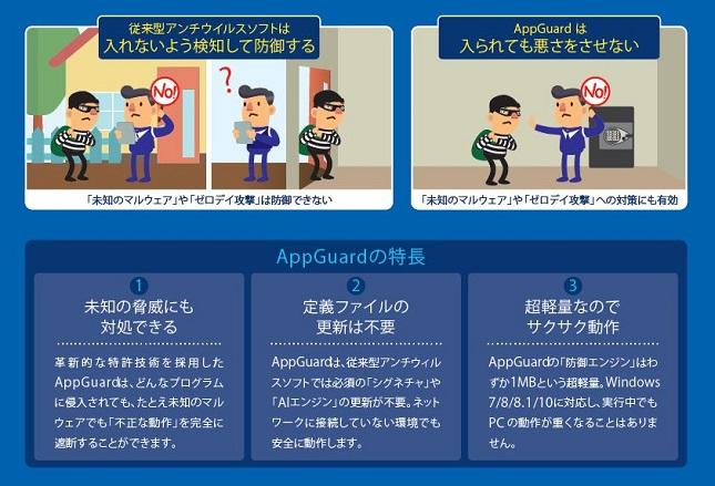 エンドポイントプロテクション製品 AppGuard Enterprise