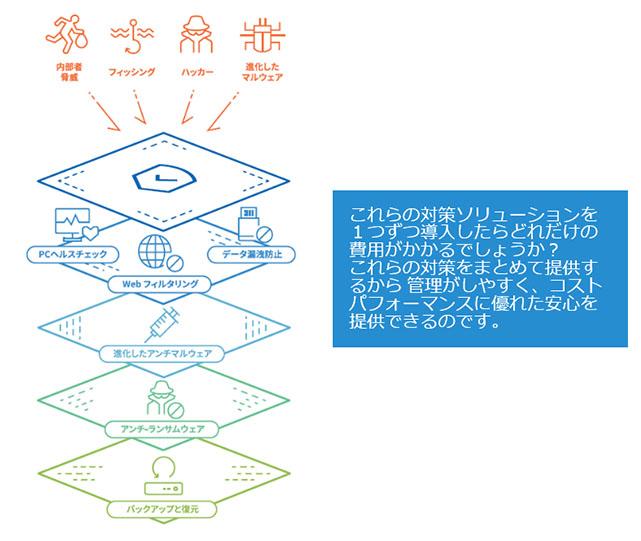 総合エンドポイントプロテクション 「Exosphere」
