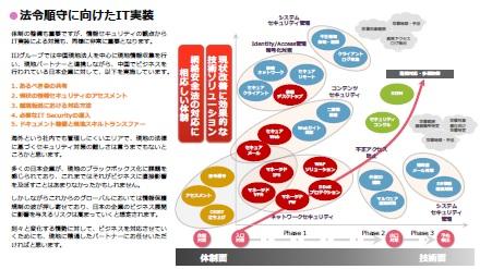中国から日本国内へのデータの越境、そのリスク管理のために採るべき方策は?