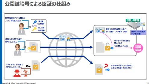 正規利用者の私物端末接続を食い止める、+αの有線/無線LANセキュリティ