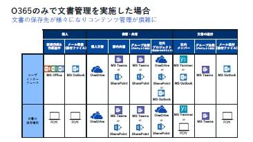 「Office 365×Box」の新たな形、コミュニケーションを変えるコンテンツ管理術