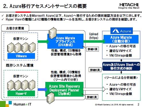 パブリッククラウドへの確実な移行を助けるアセスメントサービスとは