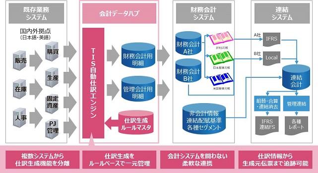 会計データハブ 自動仕訳エンジン ACTIONARISE Journal Engine