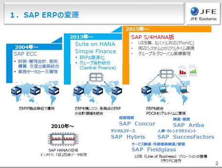 SAP S/4HANAで全社、部門からプロジェクトまでをカバーする収益管理の実現法