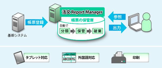 電子帳票システム「活文 Report Manager」