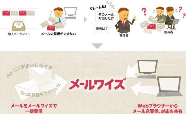 メールワイズ on cybozu.com