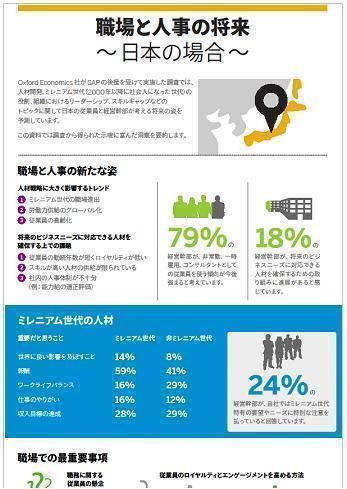 職場と人事の将来〜日本の場合〜 ミレニアル世代で職場と人事はどう変わる?