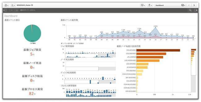 SaaS型運用イベント分析プラットフォーム 「千里眼SaaS」