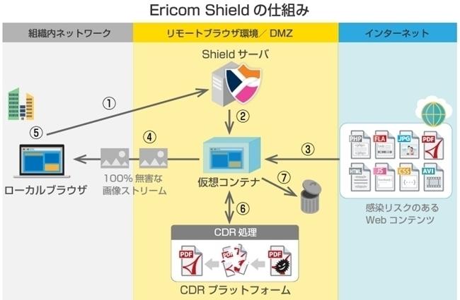 Ericom Shield