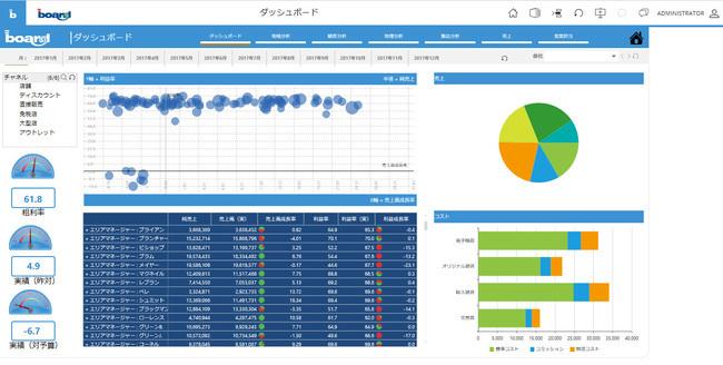 BI+企業業績管理プラットフォームBOARD