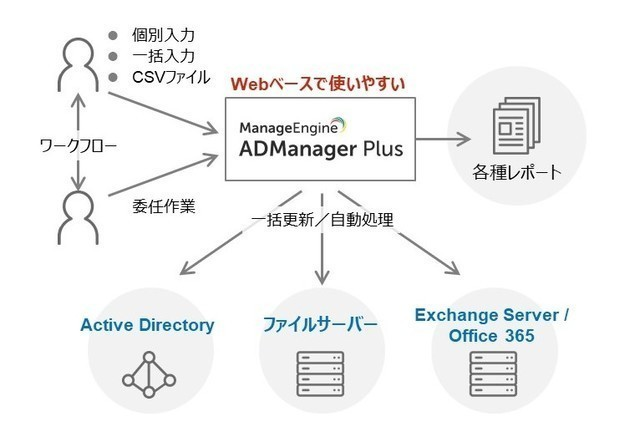 Active Directory運用管理ツール ManageEngine ADManager Plus