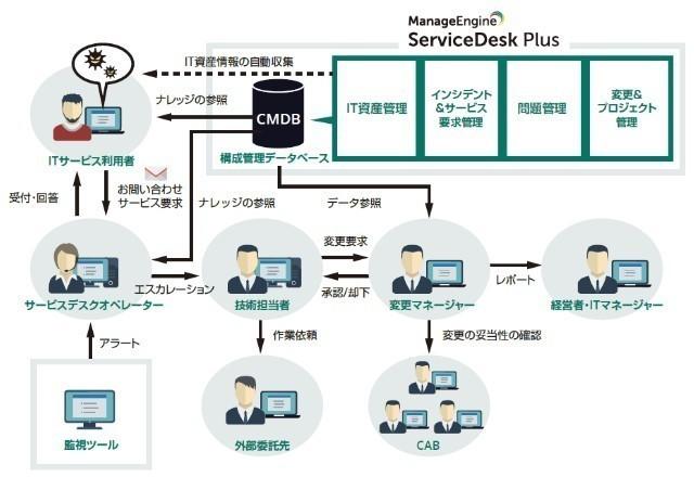 ITサービスマネジメントツール ManageEngine ServiceDesk Plus