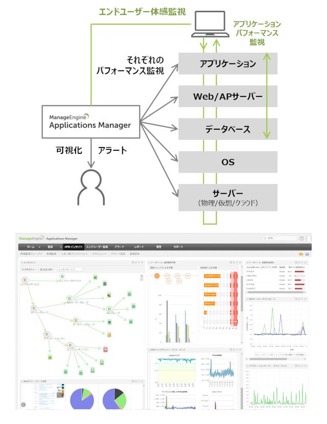 アプリケーション 監視ツール ManageEngine Applications Manager