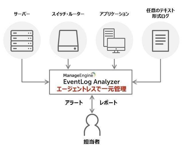 統合ログ管理ツール ManageEngine EventLog Analyzer