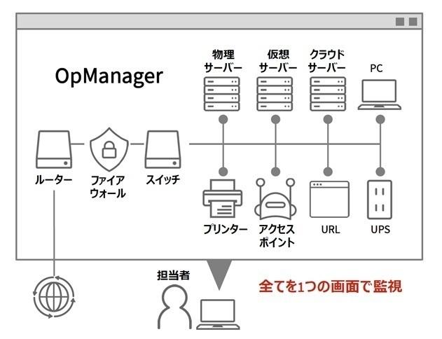 サーバ・ネットワーク統合監視ソフト ManageEngine OpManager