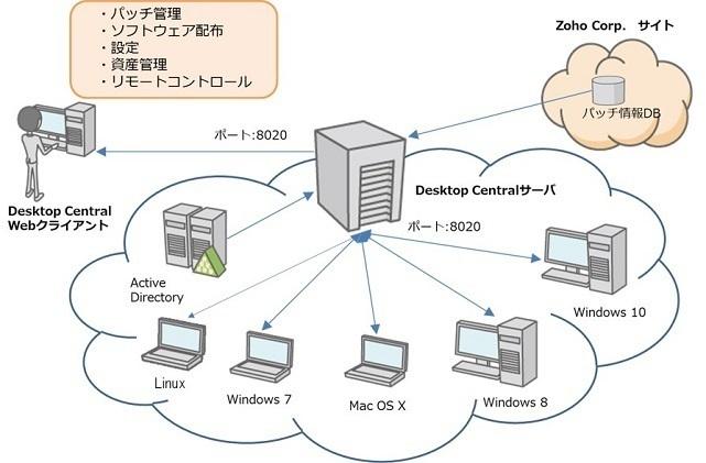 クライアント管理ソフト ManageEngine Desktop Central