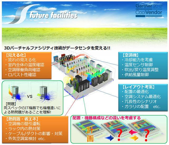 データセンタ 熱・気流シミュレーションソフトウェア 6SigmaRoom