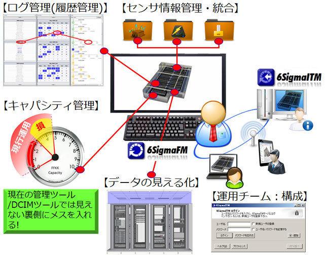 データセンタ向け管理ソリューション 6SigmaFM/ITM