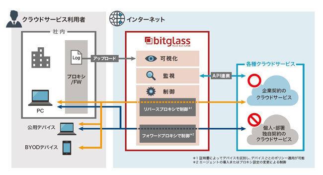 次世代CASB 「Bitglass」