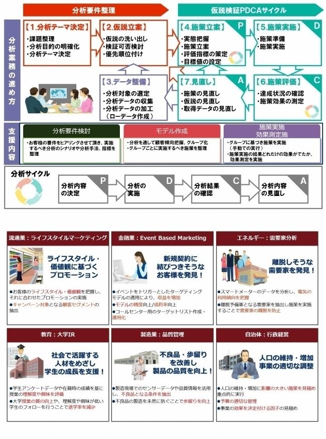 データ分析ソリューション(NECの提供するデータサイエンス)