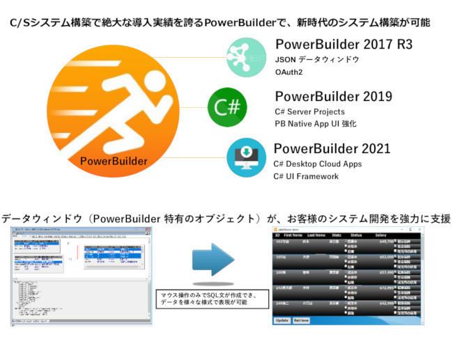 アプリケーション開発ツール「Appeon PowerBuilder」