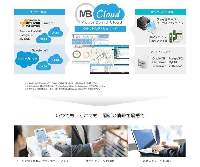 クラウドBIダッシュボード MotionBoard Cloud