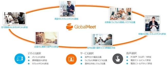 オンライン会議 「GlobalMeet コラボレーション」