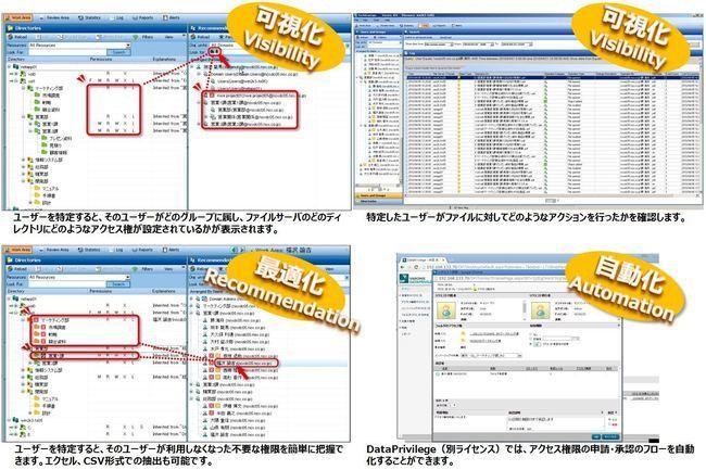 ファイルサーバアクセス統合管理製品 『Varonis DatAdvantage』
