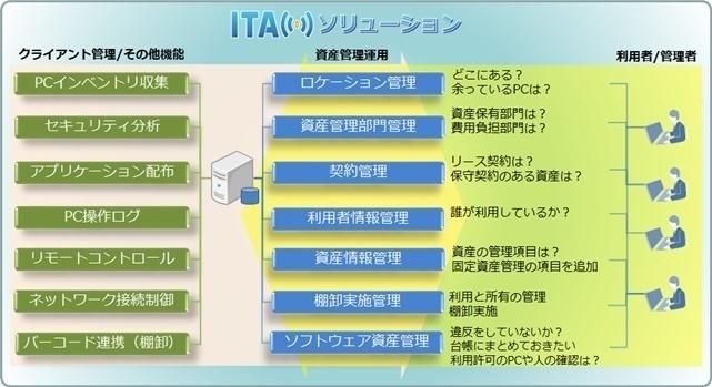 IT資産統合管理 コア ITAMソリューション