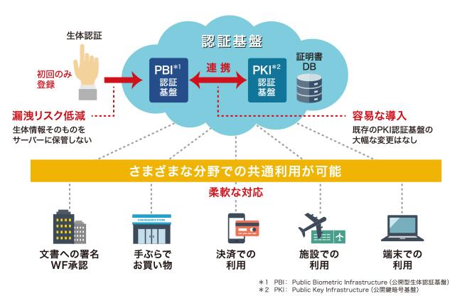 公開型生体認証基盤「Biometric Signature Server」