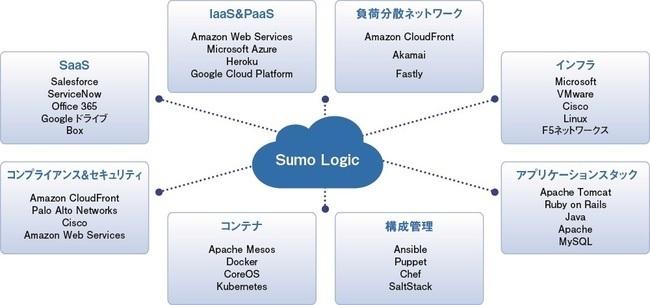 ログ管理のクラウドSIEMソリューション「Sumo Logic」