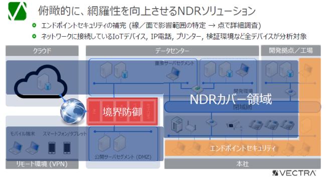NDRソリューション「Cognito Detect」