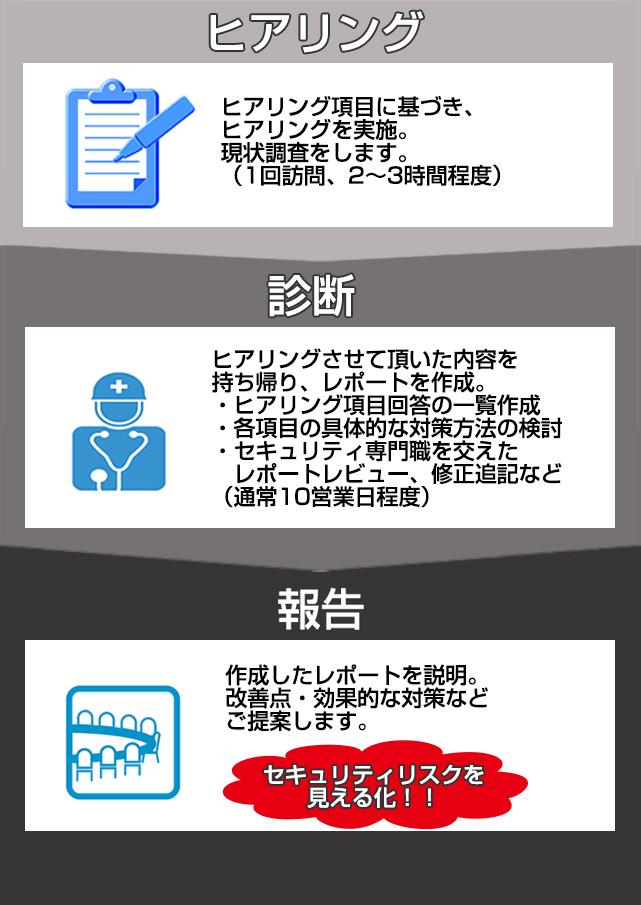 簡易セキュリティリスク診断サービス