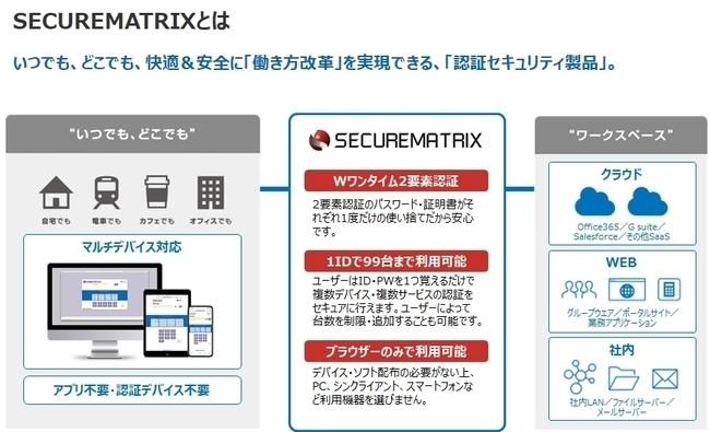 Wワンタイム2要素認証「SECUREMATRIX」