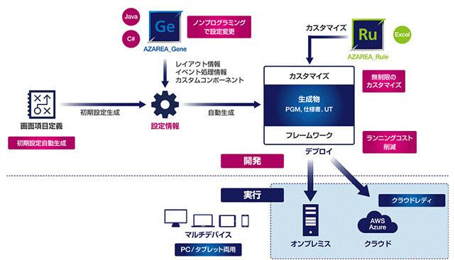 超高速開発プラットフォーム「AZAREA」