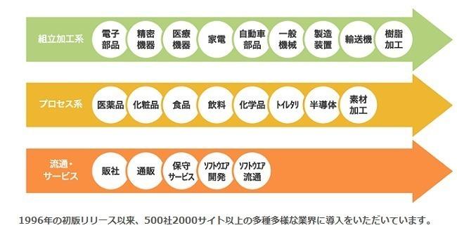 製造業向けSCMソリューション「mcframe 7」