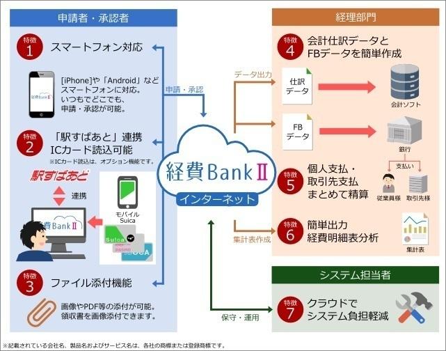 交通費・経費精算クラウド「経費Bank II」