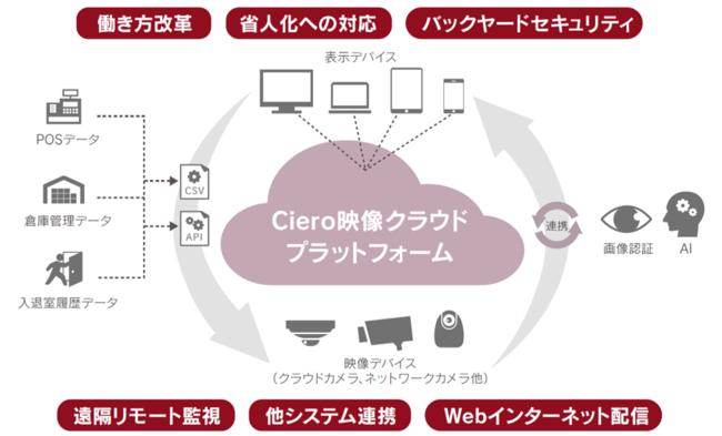クラウド録画サービス「Ciero」