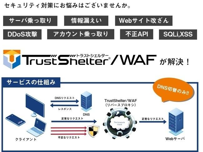 WAF/DDoS対策/CDNサービス「TrustShelter/WAF」