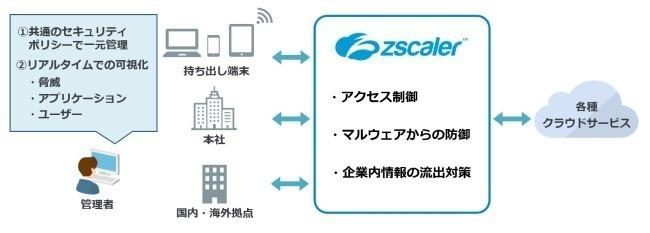 クラウド型セキュリティWebプロキシ「Zscaler」