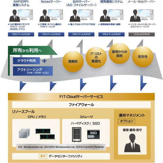 FIT-Cloudサービス