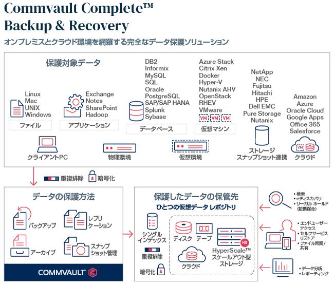 Commvault Complete バックアップ & リカバリ